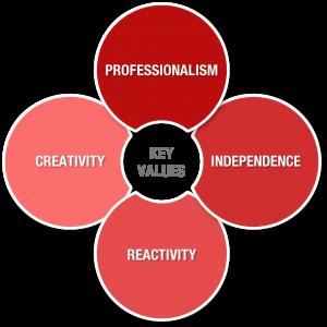 Ascent Capital Partners, nos valeurs: Professionalisme, Indépendance, Réactivité, Créativité
